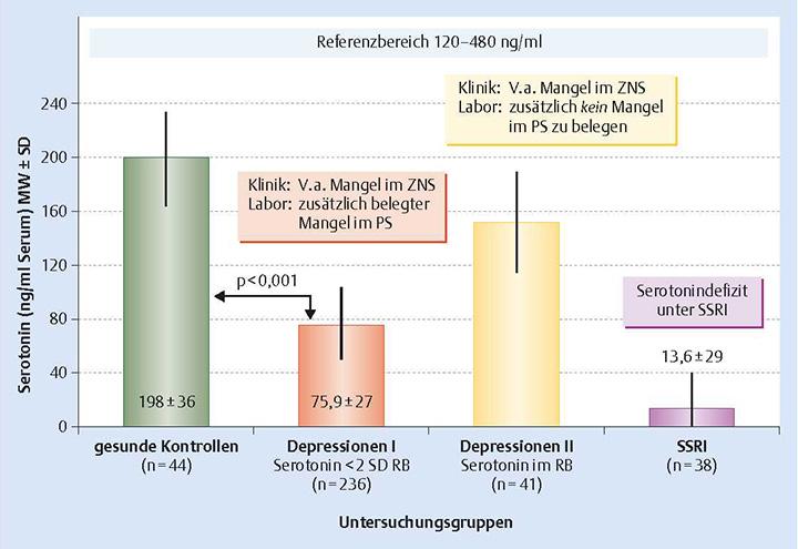 Blutspiegel von Serotonin in verschiedenen Personengruppen: gesunde Erwachsene (Säule 1), Patienten mit Depressionen und gleichzeitig niedrigen (Säule 2) oder normalen (Säule 3) Serotoninspiegeln, Patienten unter SSRI‑Antidepressiva (Säule 4).